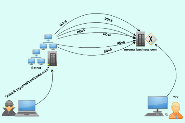 Distributed Denial of Services Attacks (DDoS)